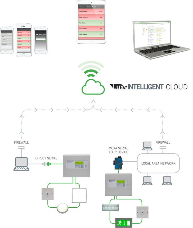 Diagram showing the flow of data from the Emergency Lighting network to the Lux Intelligent cloud monitoring service