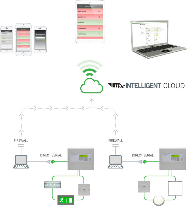 Lux Intelligent Cloud Networked Example 2