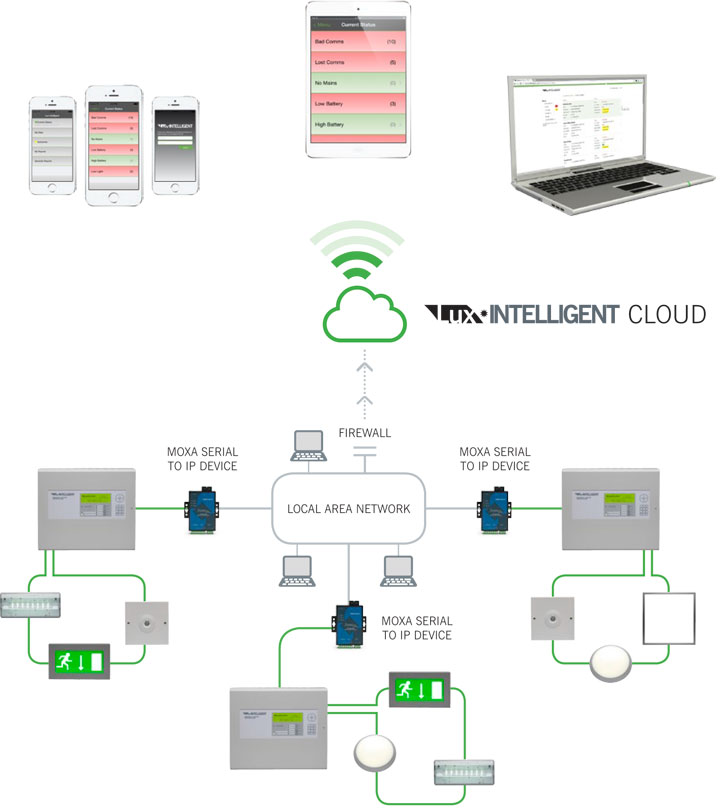 Lux Intelligent LAN Panel Networking Option how to setup lux intelligent cloud monitoring?